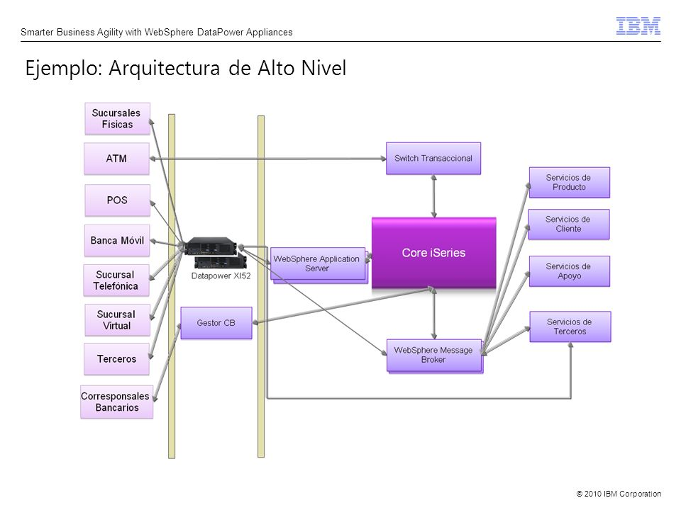 Ejemplo: Arquitectura de Alto Nivel