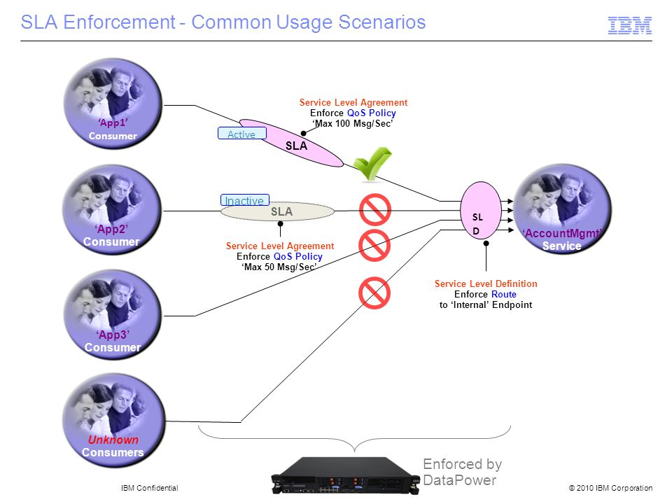 SLA Enforcement - Common Usage Scenarios