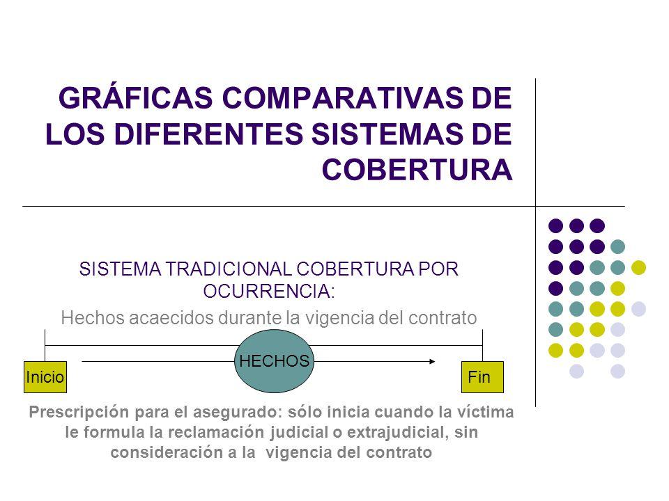 GRÁFICAS COMPARATIVAS DE LOS DIFERENTES SISTEMAS DE COBERTURA