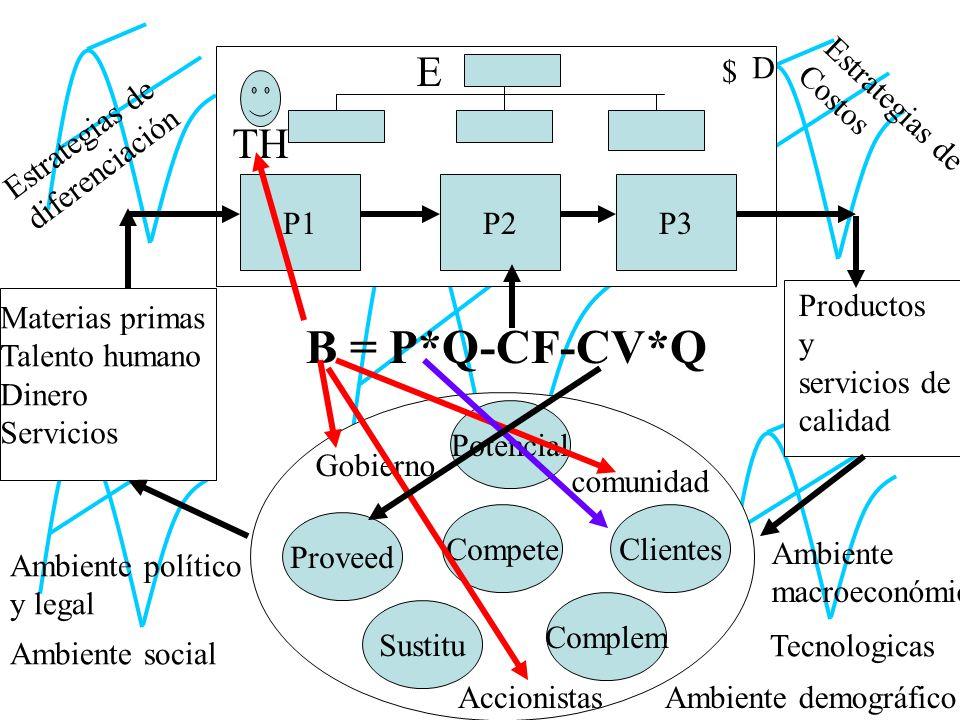 B = P*Q-CF-CV*Q E TH P1 P2 P3 $ D Estrategias de Costos Estrategias de