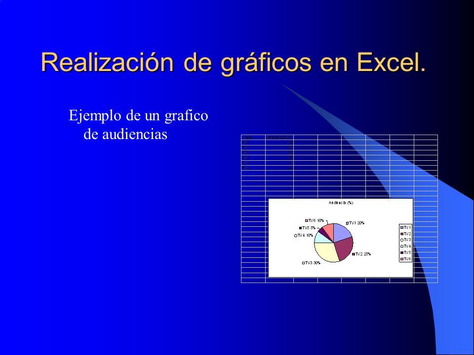 Realización de gráficos en Excel.