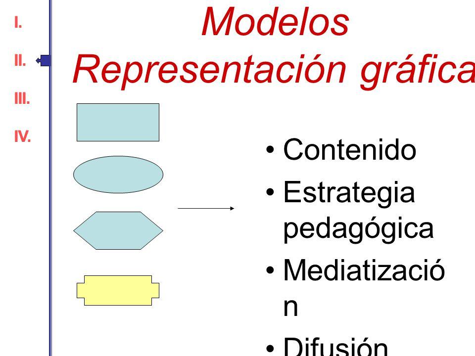 Modelos Representación gráfica