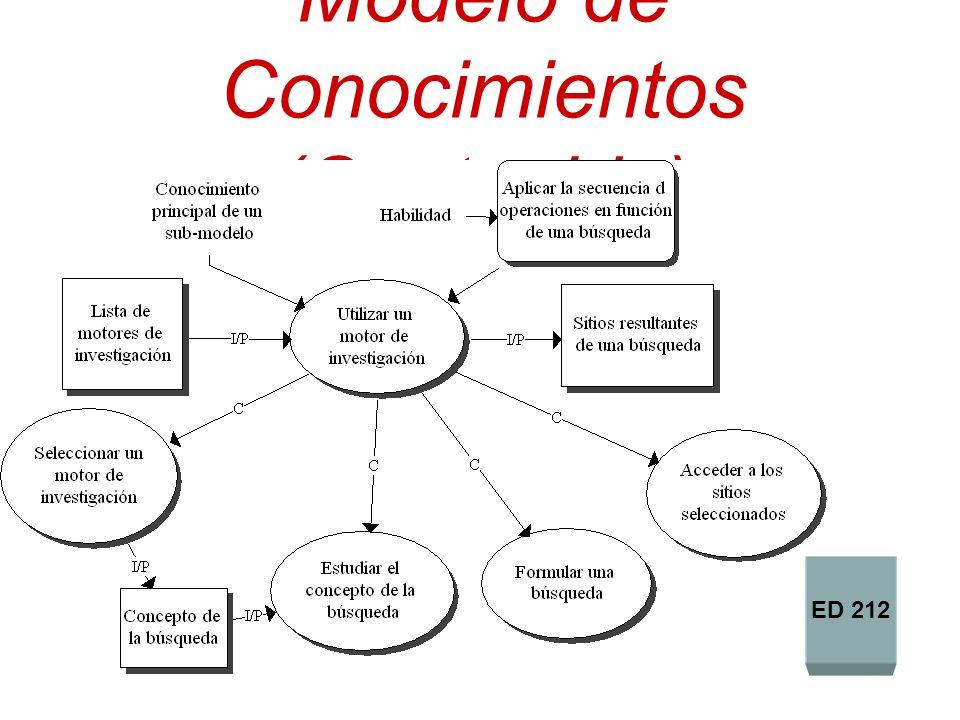 Modelo de Conocimientos (Contenido)
