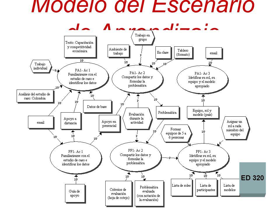 Modelo del Escenario de Aprendizaje