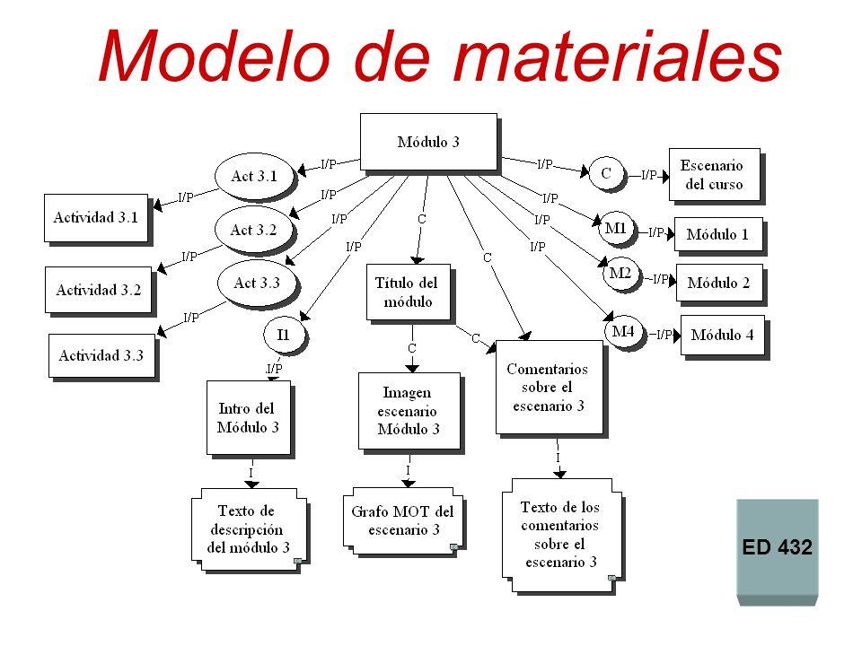 Modelo de materiales ED 432