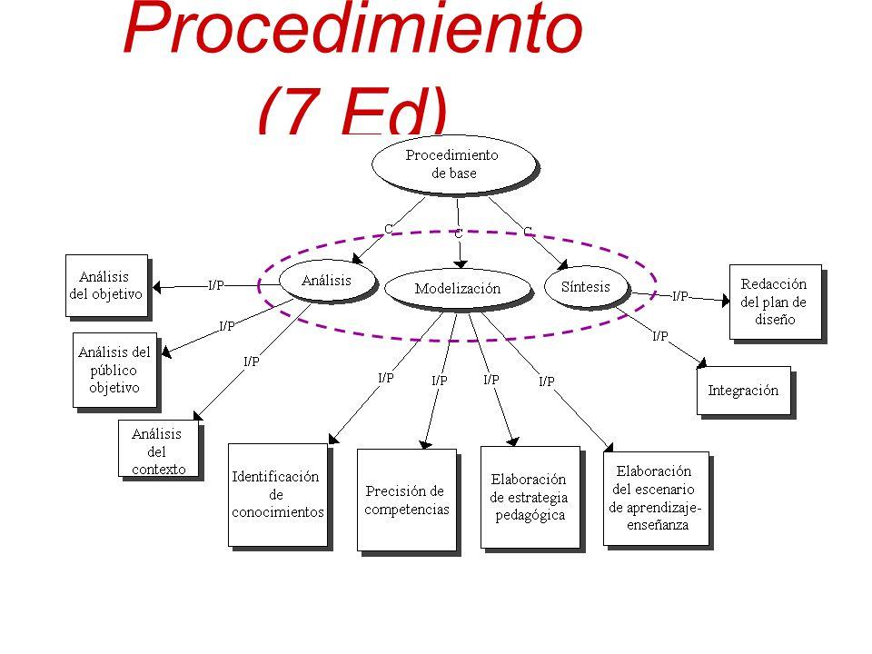 Procedimiento (7 Ed) Los participantes son capaces de leer el modelo de los conocimientos asociados al procedimiento para diseñar un SA.