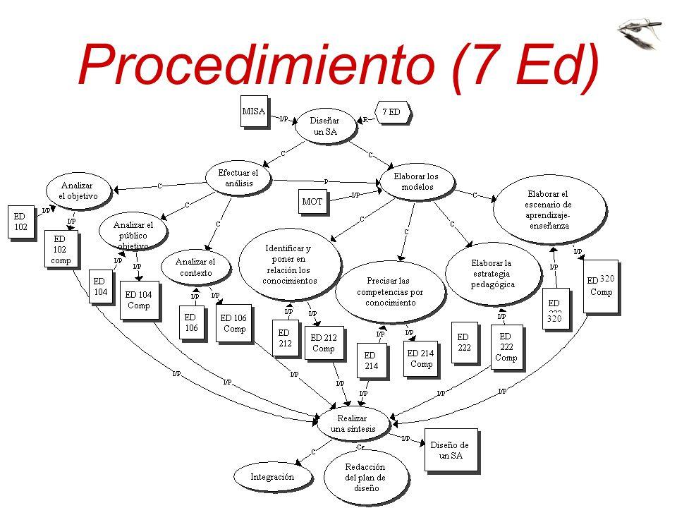 Procedimiento (7 Ed) 320. 320. Montreal: Los participantes leerán el modelo de los conocimientos asociados al procedimiento para diseñar un SA.