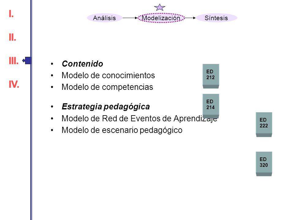 I. II. III. IV. I. II. III. IV. Contenido Modelo de conocimientos