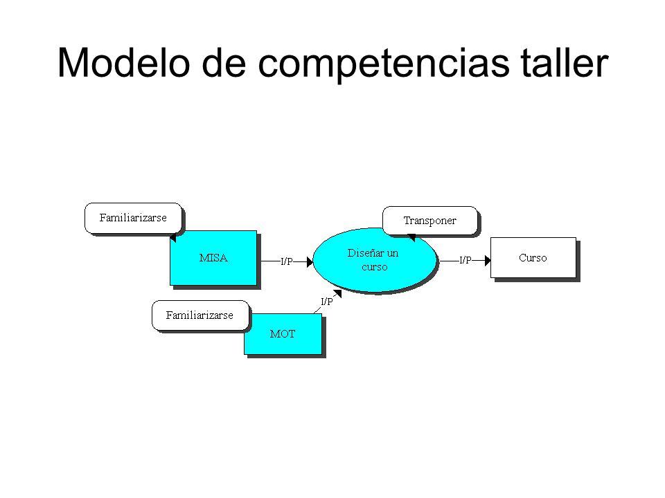 Modelo de competencias taller