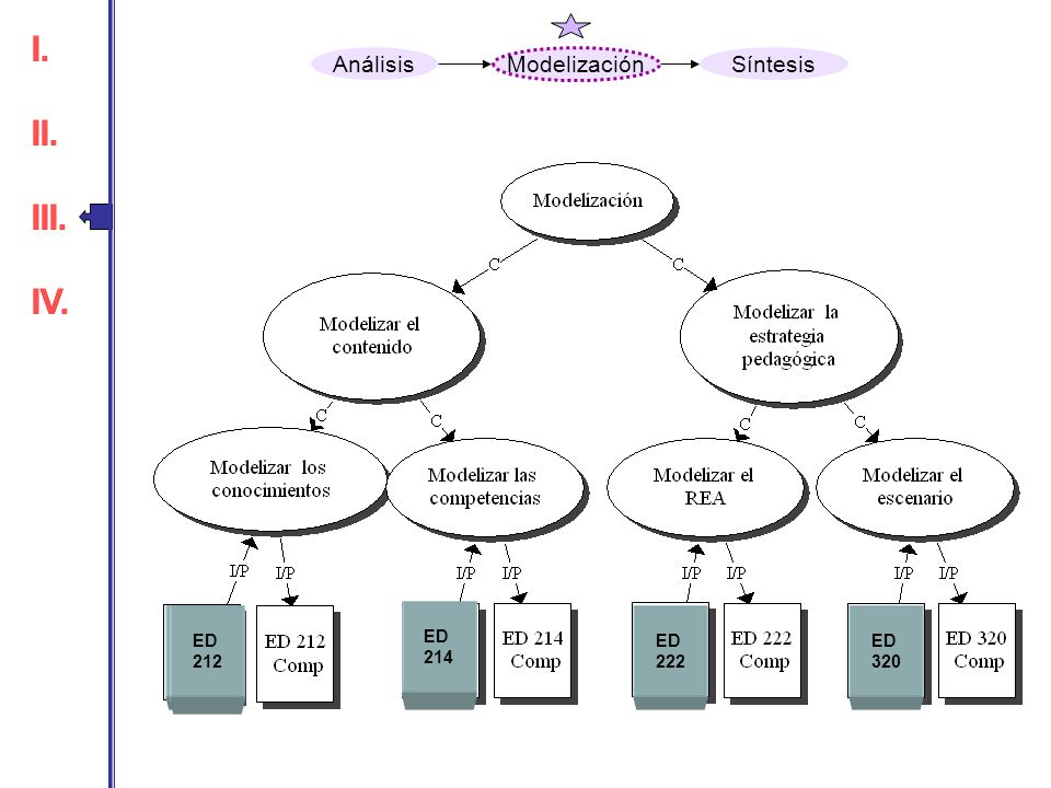 I. II. III. IV. I. II. III. IV. Análisis Modelización Síntesis