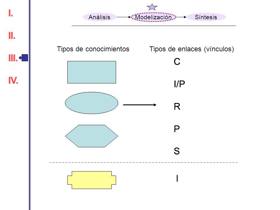 I. II. III. IV. I. II. III. IV. C I/P R P S C I/P R P S I