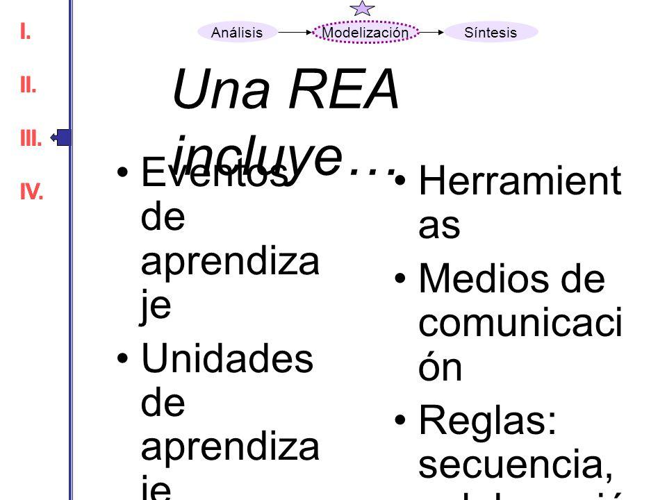 Una REA incluye… Eventos de aprendizaje Herramientas