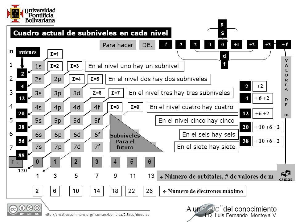 Cuadro actual de subniveles en cada nivel ℓ  s Para hacer DE. n 1 2