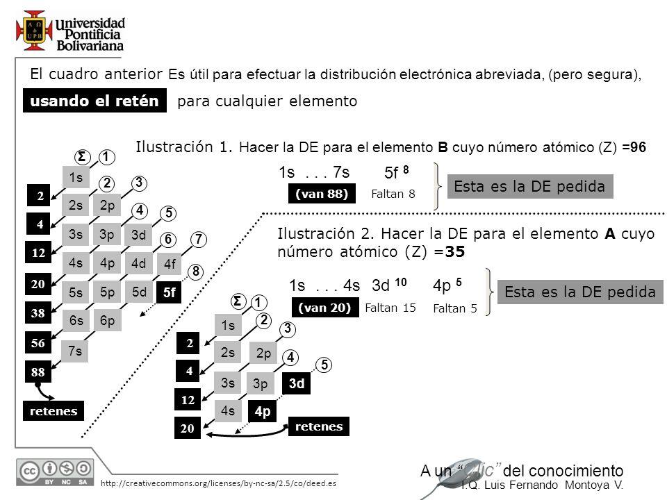 El cuadro anterior Es útil para efectuar la distribución electrónica abreviada, (pero segura),