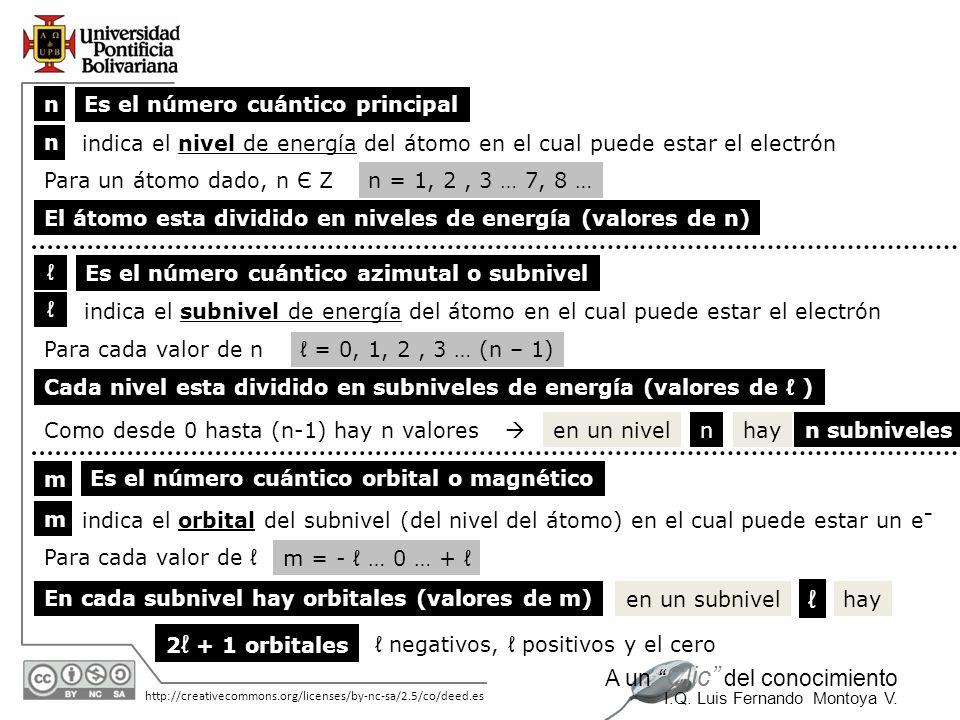 ℓ n Es el número cuántico principal n