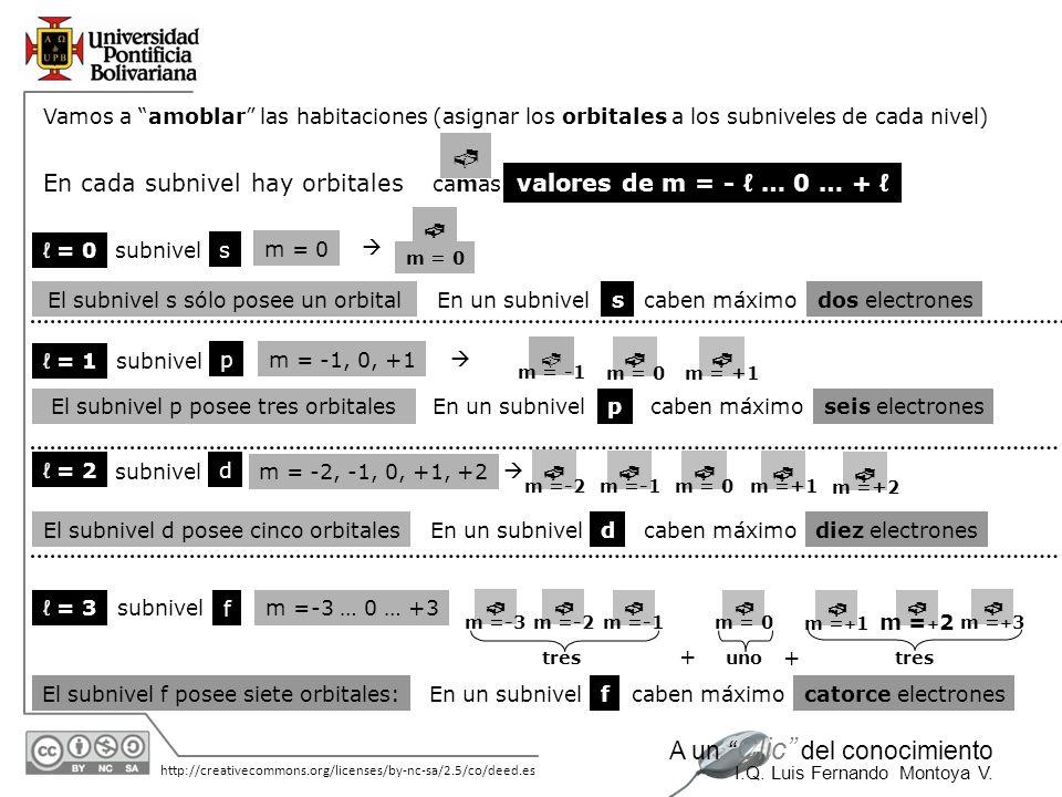  En cada subnivel hay orbitales valores de m = - ℓ … 0 … + ℓ    