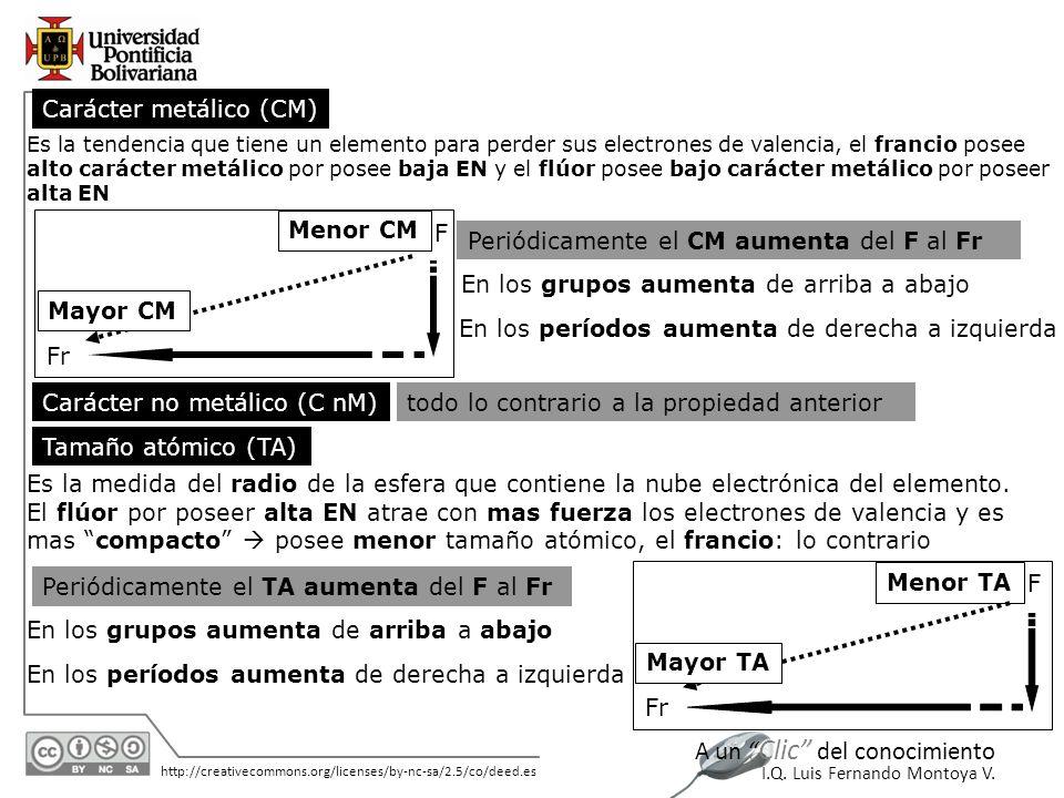 Carácter metálico (CM)