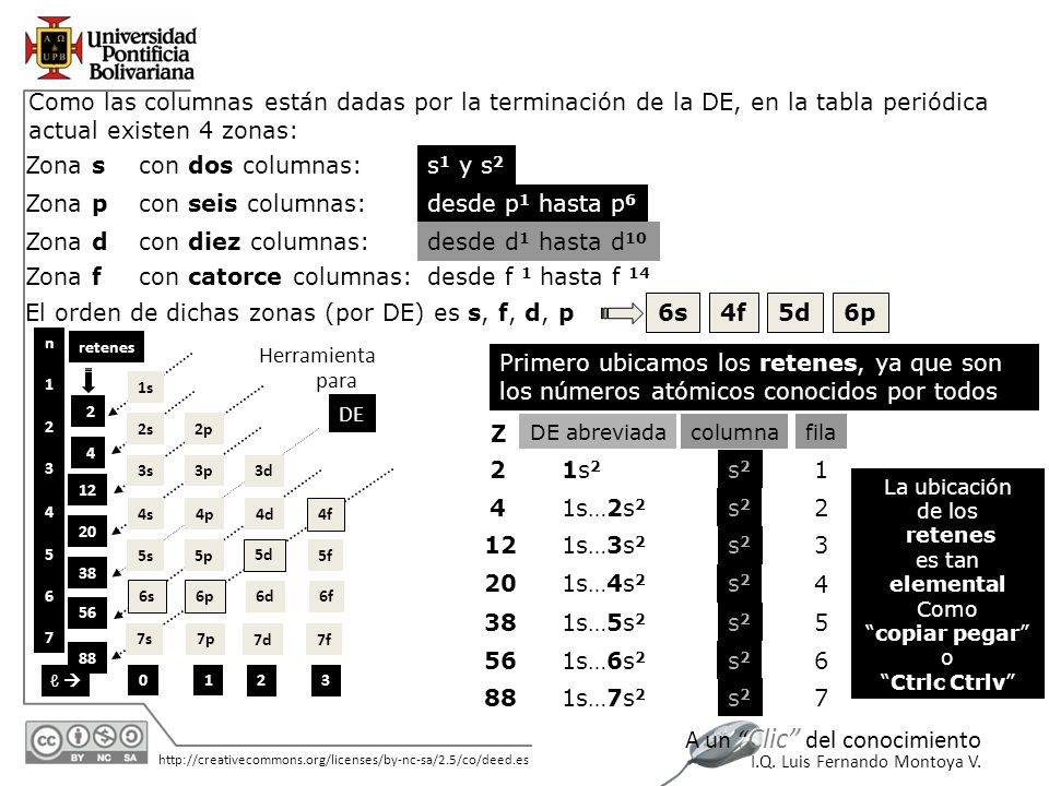 El orden de dichas zonas (por DE) es s, f, d, p 6s 4f 5d 6p