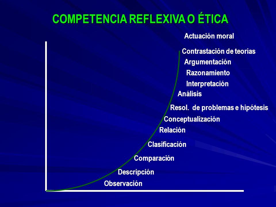 COMPETENCIA REFLEXIVA O ÉTICA
