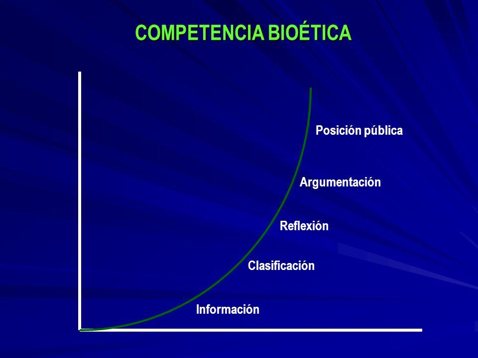 COMPETENCIA BIOÉTICA Posición pública Argumentación Reflexión