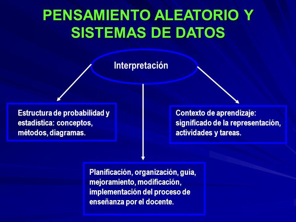 PENSAMIENTO ALEATORIO Y SISTEMAS DE DATOS