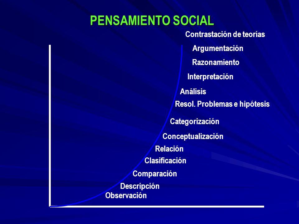 PENSAMIENTO SOCIAL Contrastación de teorías Argumentación Razonamiento