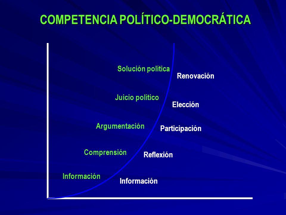 COMPETENCIA POLÍTICO-DEMOCRÁTICA