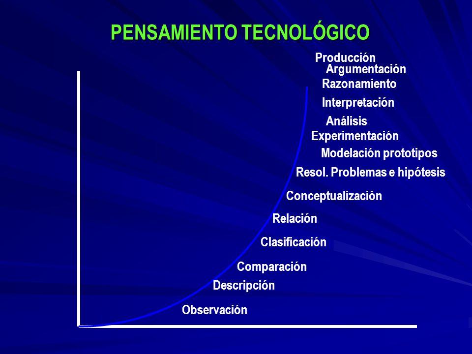 PENSAMIENTO TECNOLÓGICO Modelación prototipos