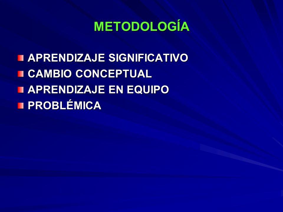 METODOLOGÍA APRENDIZAJE SIGNIFICATIVO CAMBIO CONCEPTUAL