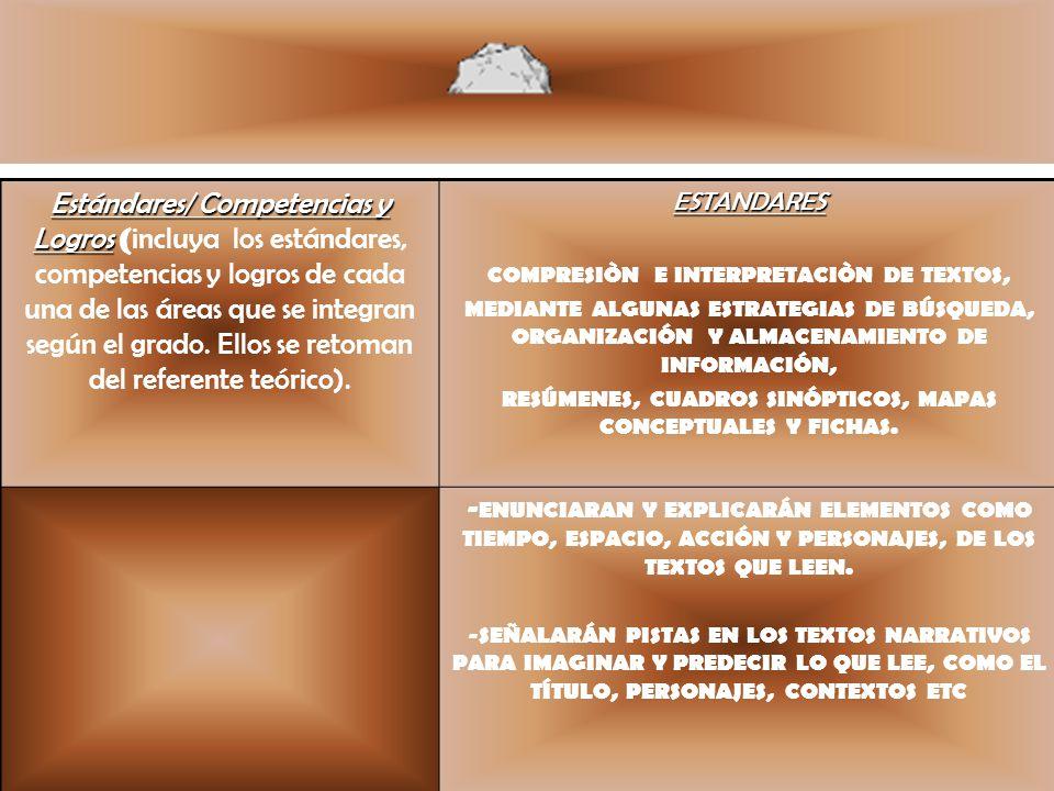 Estándares/ Competencias y Logros (incluya los estándares, competencias y logros de cada una de las áreas que se integran según el grado. Ellos se retoman del referente teórico).