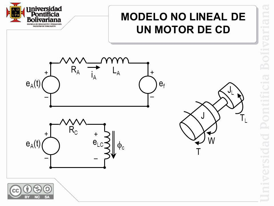 MODELO NO LINEAL DE UN MOTOR DE CD