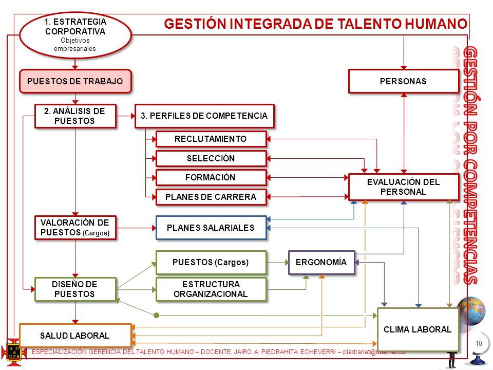 GESTIÓN INTEGRADA DE TALENTO HUMANO