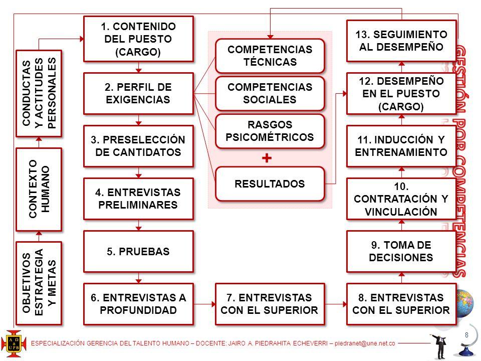 + 1. CONTENIDO DEL PUESTO (CARGO) 13. SEGUIMIENTO AL DESEMPEÑO