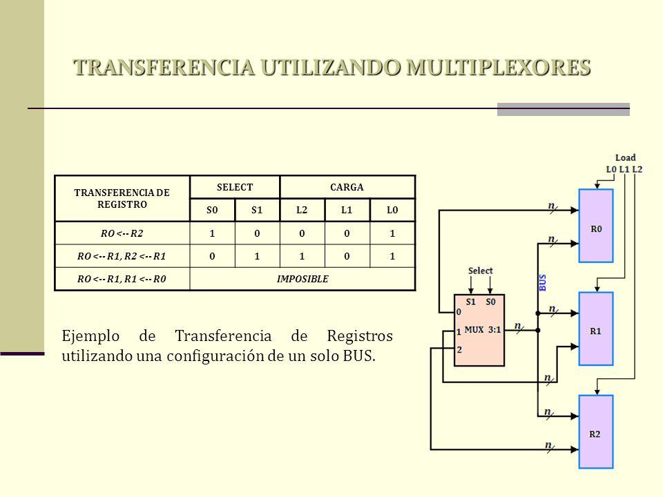 TRANSFERENCIA UTILIZANDO MULTIPLEXORES TRANSFERENCIA DE REGISTRO