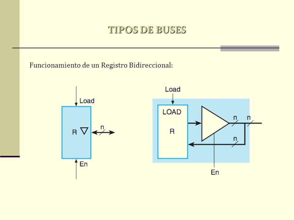 TIPOS DE BUSES Funcionamiento de un Registro Bidireccional: