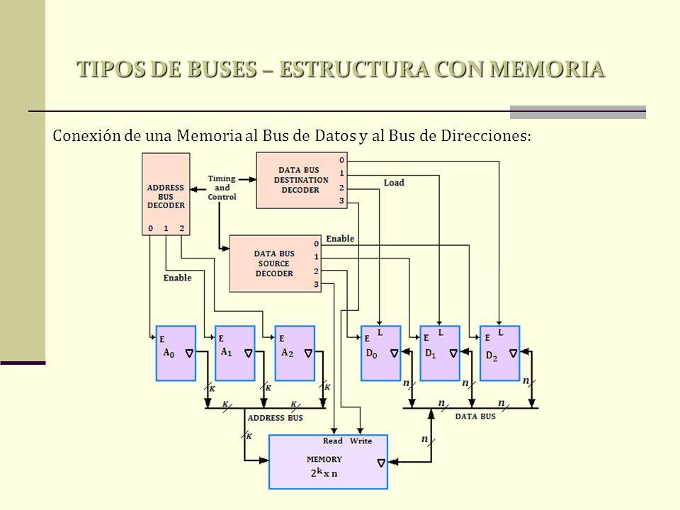 TIPOS DE BUSES – ESTRUCTURA CON MEMORIA