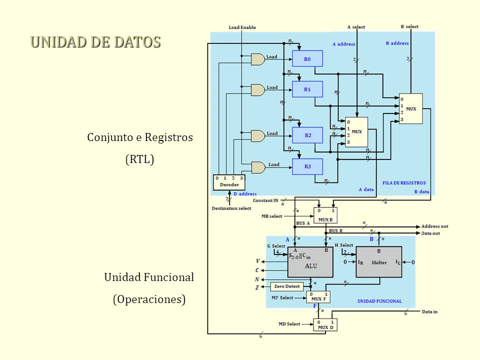 UNIDAD DE DATOS Conjunto e Registros (RTL) Unidad Funcional