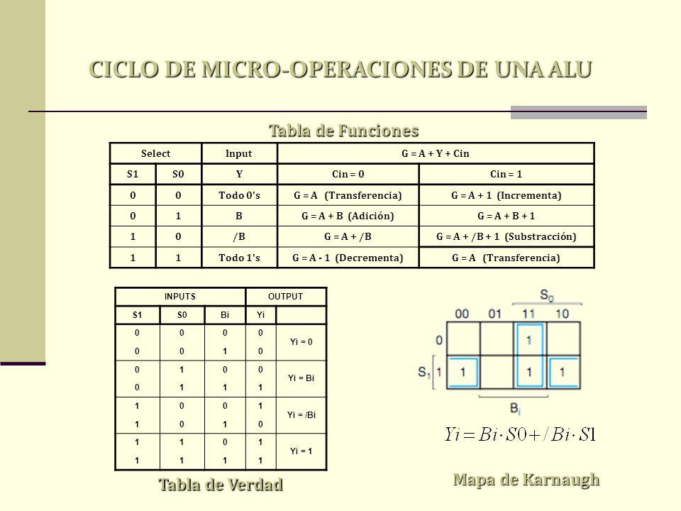 CICLO DE MICRO-OPERACIONES DE UNA ALU G = A + /B + 1 (Substracción)