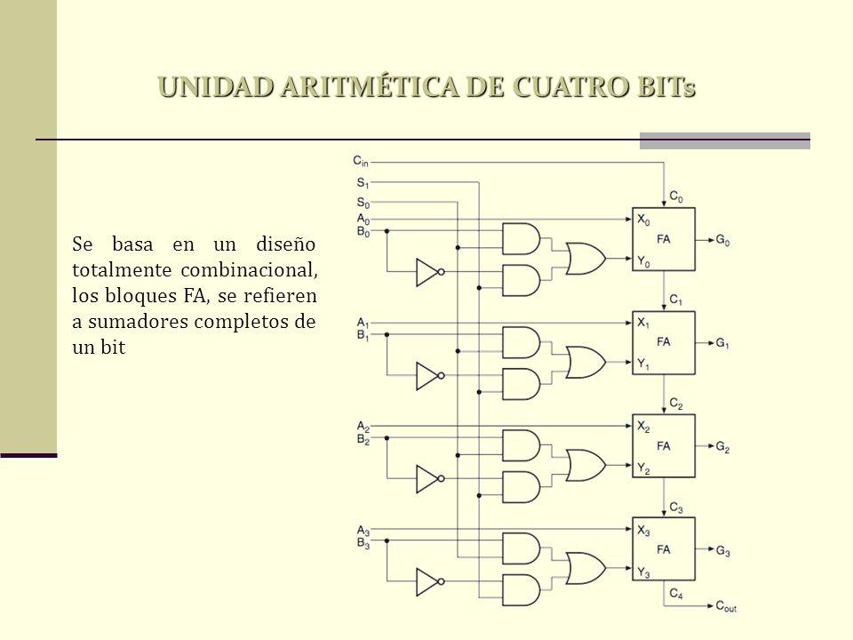 UNIDAD ARITMÉTICA DE CUATRO BITs