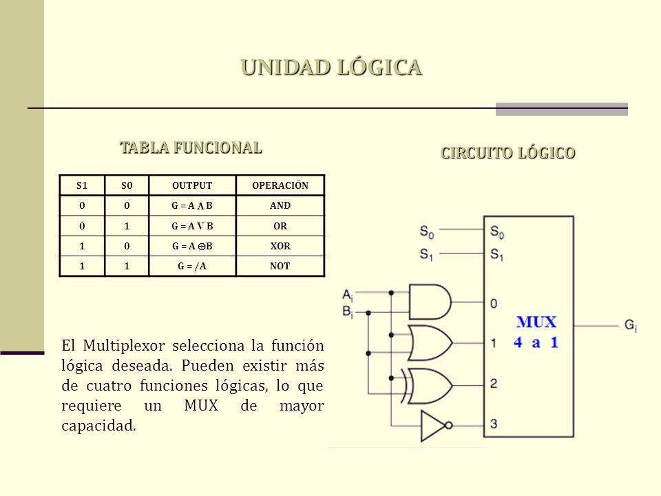 UNIDAD LÓGICA TABLA FUNCIONAL CIRCUITO LÓGICO