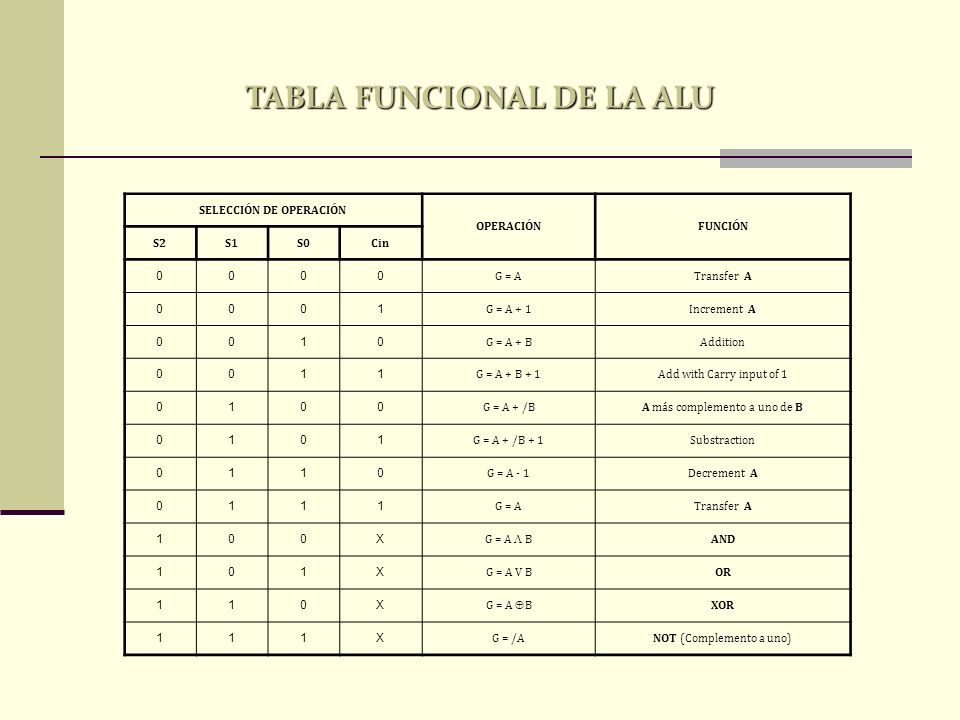 TABLA FUNCIONAL DE LA ALU SELECCIÓN DE OPERACIÓN