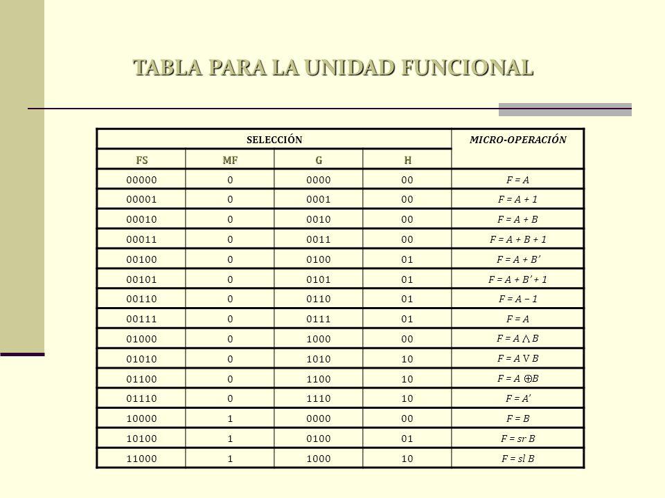 TABLA PARA LA UNIDAD FUNCIONAL