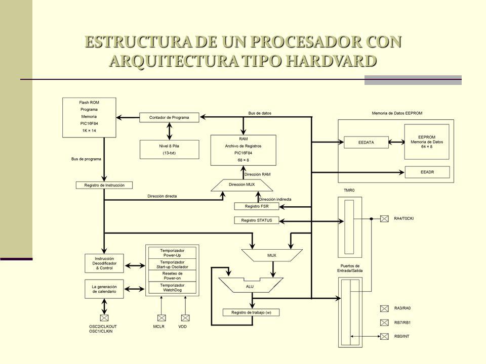 ESTRUCTURA DE UN PROCESADOR CON ARQUITECTURA TIPO HARDVARD