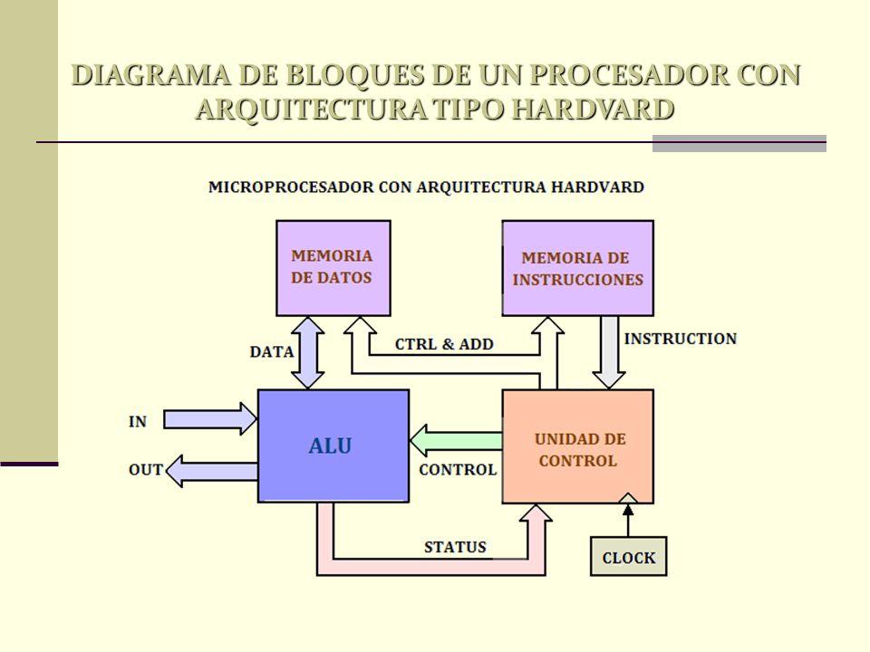 DIAGRAMA DE BLOQUES DE UN PROCESADOR CON ARQUITECTURA TIPO HARDVARD