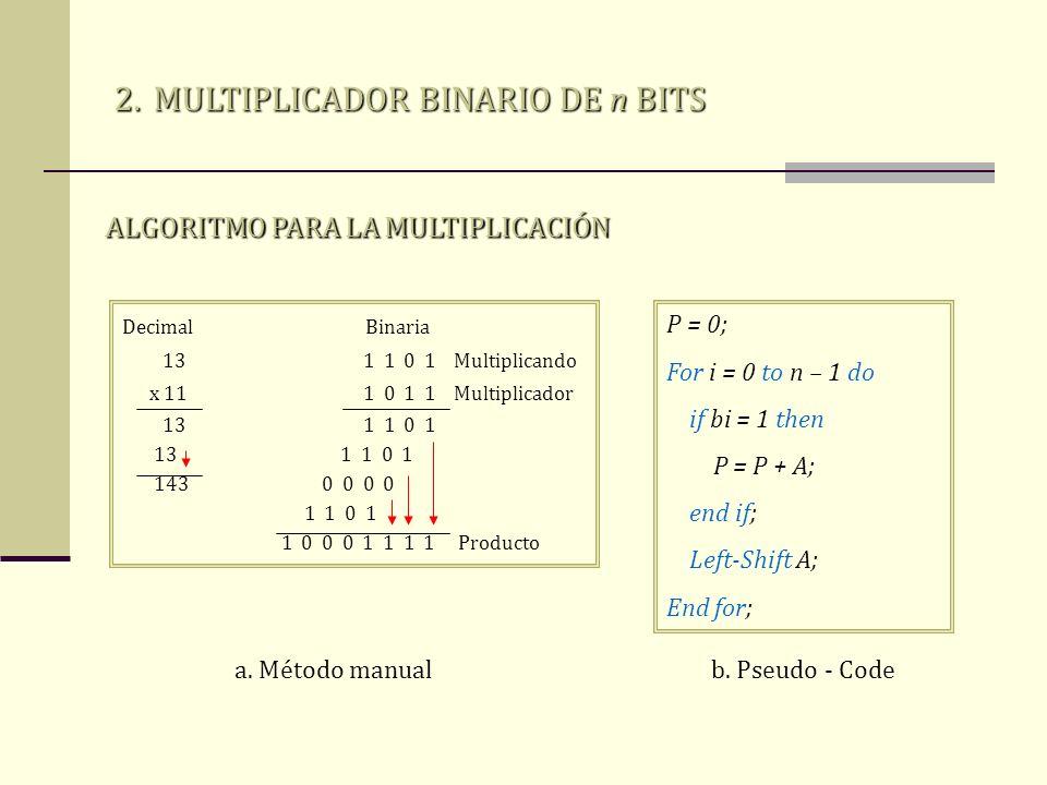 MULTIPLICADOR BINARIO DE n BITS