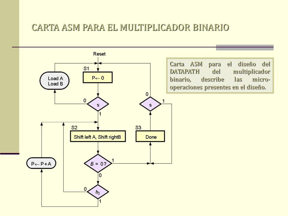 CARTA ASM PARA EL MULTIPLICADOR BINARIO