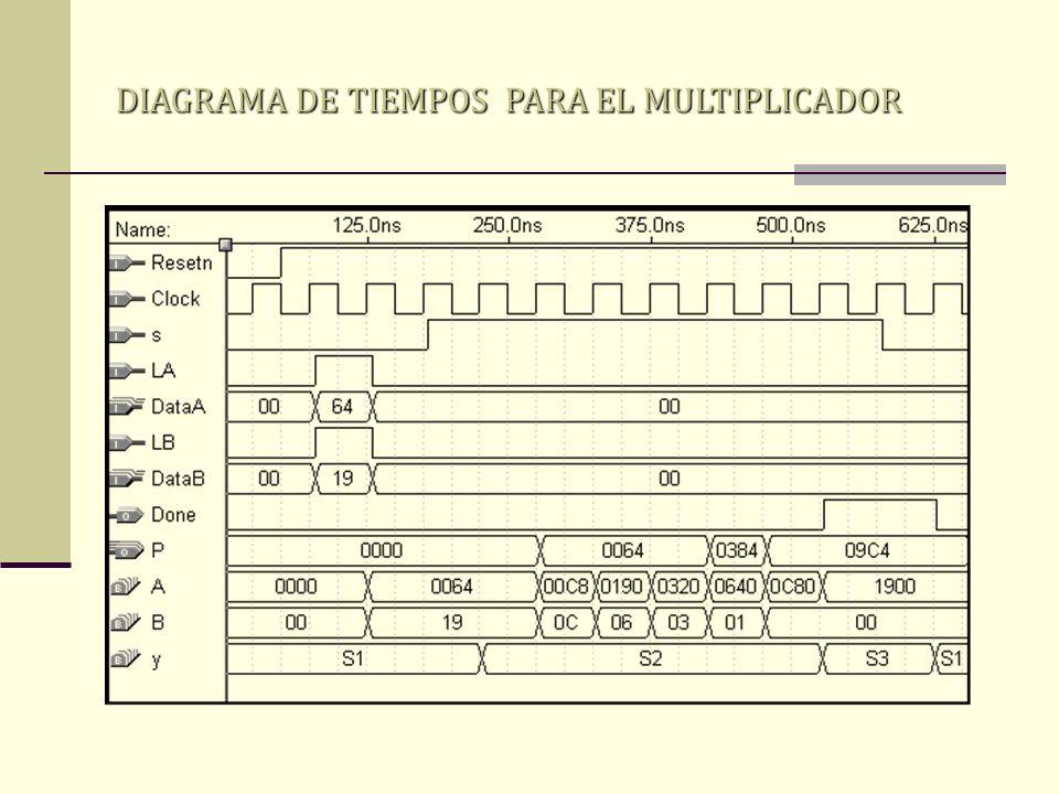 DIAGRAMA DE TIEMPOS PARA EL MULTIPLICADOR