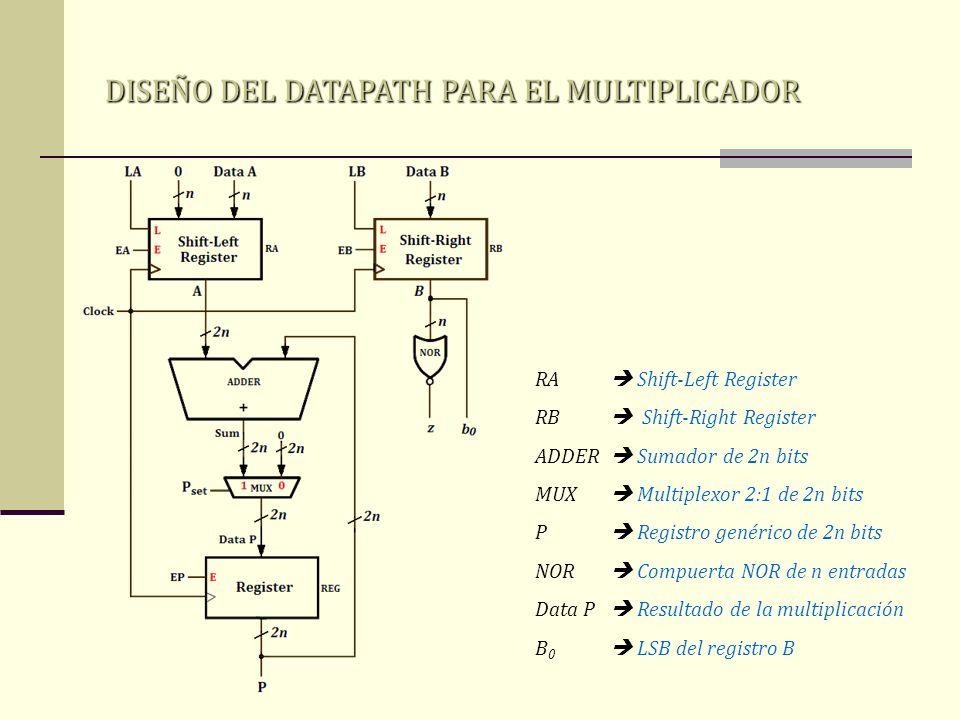 DISEÑO DEL DATAPATH PARA EL MULTIPLICADOR