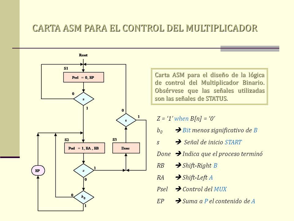 CARTA ASM PARA EL CONTROL DEL MULTIPLICADOR