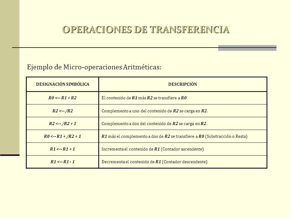 OPERACIONES DE TRANSFERENCIA DESIGNACIÓN SIMBÓLICA
